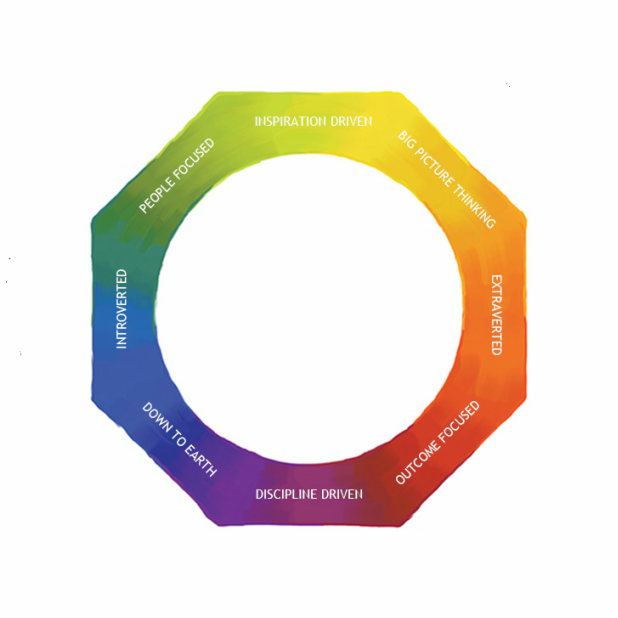 The Lumina Spark framework - a ring of eight colours with their relevant characteristics from the Lumina Spark profile